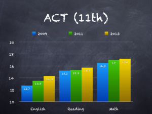 ACT (11th)