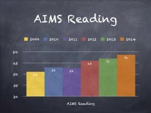 AIMS Reading