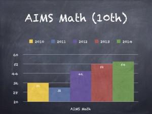 AIMS Math (10th)