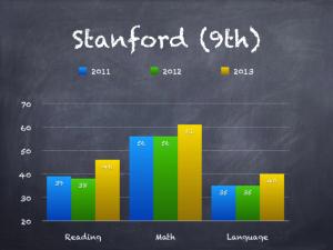 Stanford (9th)
