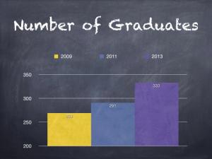 Number of Graduates
